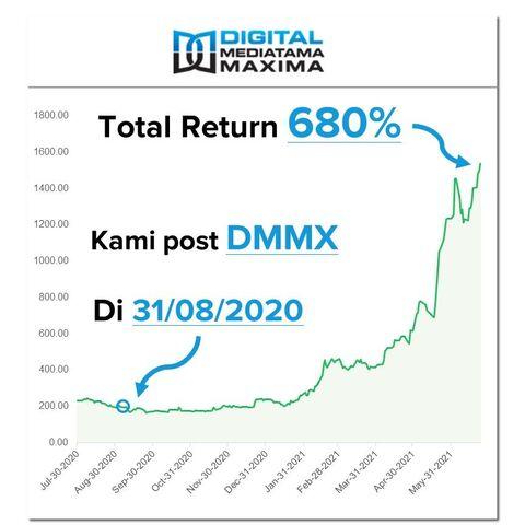 cara belajar saham untuk pemula - dmmx